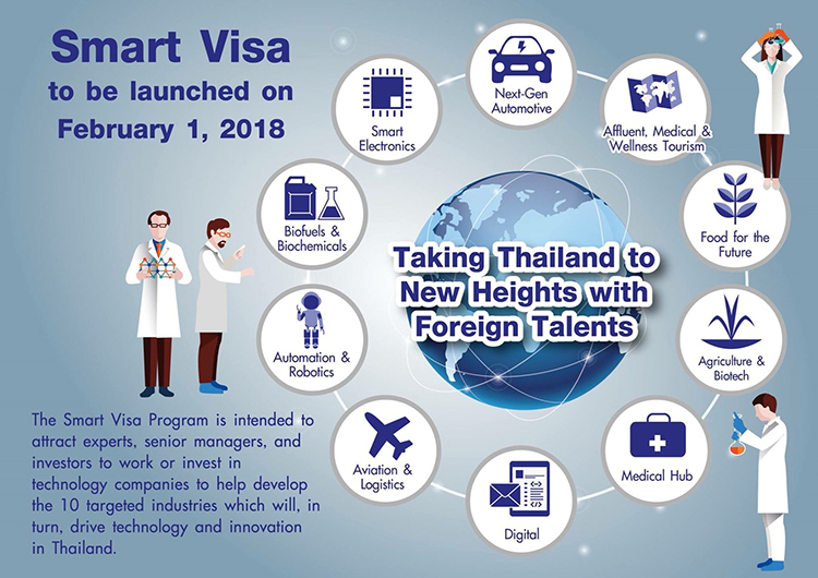 Thailand Smart Visa – 4 Year Smart Visa Application